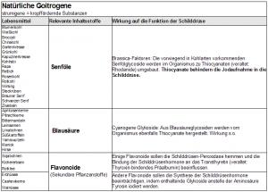 Naürliche Goitrogene