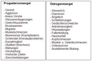 Übersicht über Progesteron- und Östrogen-Mangelsymptome