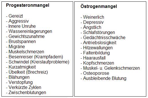 progesteronmangel symptome mann