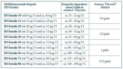 Ganzheitliche therapie bei st rungen der - Sd wert tabelle ...