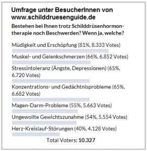 Umfrage_therapieresistente_Beschwerden