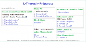 Übersicht L-Thyroxin-Präparate