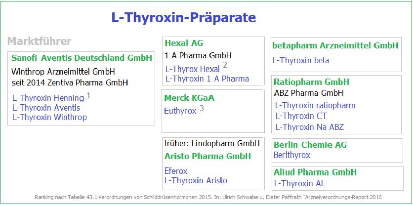 Übersicht L-Thyroxin-Präparate der unterschiedlichen Hersteller