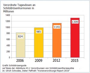 Verordnungszahlen Tagesdosen Schilddruesenhormone