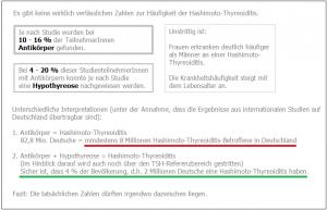 Häufigkeit Hashimoto-Thyreoiditis