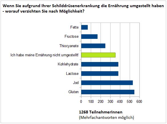 Ergebnisse der Umfrage zur Ernährung bei Hashimoto-Thyreoiditis