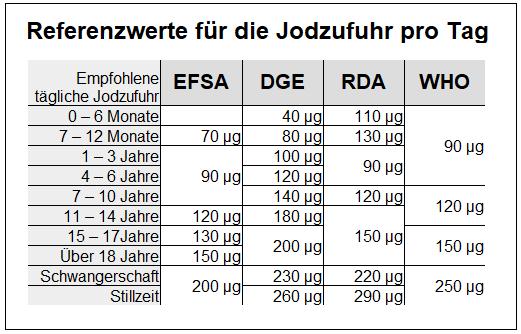 Referenzwerte für die Jodzufuhr pro Tag